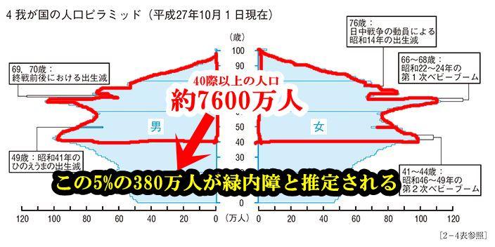 日本の40歳以上の人口は約7600万人でその5%がの380万人が緑内障と推定されている